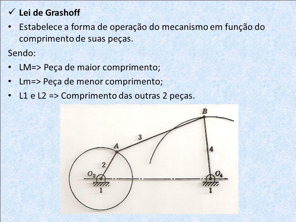 Lei de Grashoff Estabelece a forma de operação do mecanismo em função do comprimento de suas peças.