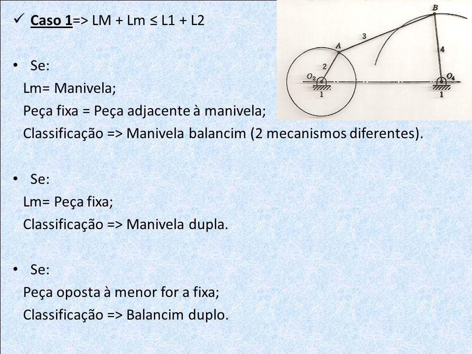 Caso 1=> LM + Lm ≤ L1 + L2 Se: Lm= Manivela; Peça fixa = Peça adjacente à manivela; Classificação => Manivela balancim (2 mecanismos diferentes).