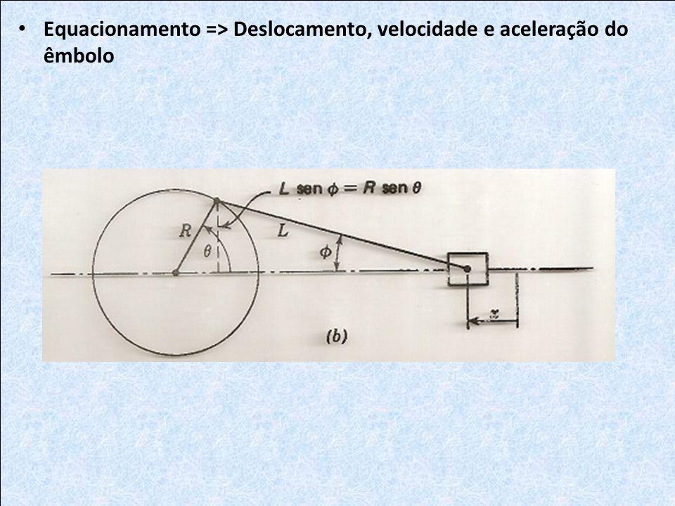 Equacionamento => Deslocamento, velocidade e aceleração do êmbolo