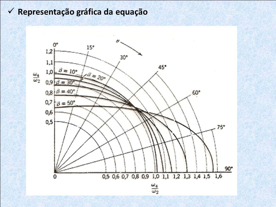 Representação gráfica da equação
