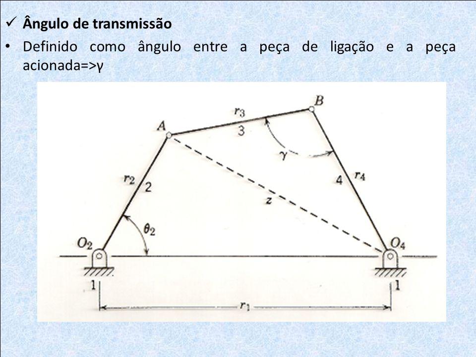 Ângulo de transmissão Definido como ângulo entre a peça de ligação e a peça acionada=>γ