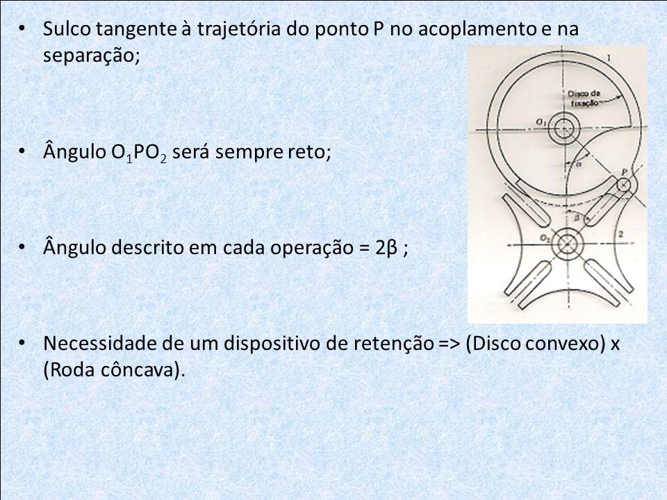 Sulco tangente à trajetória do ponto P no acoplamento e na separação;
