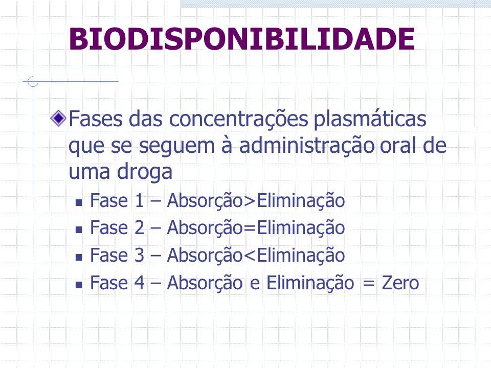 BIODISPONIBILIDADE Fases das concentrações plasmáticas que se seguem à administração oral de uma droga.