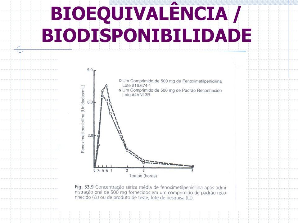 BIOEQUIVALÊNCIA / BIODISPONIBILIDADE