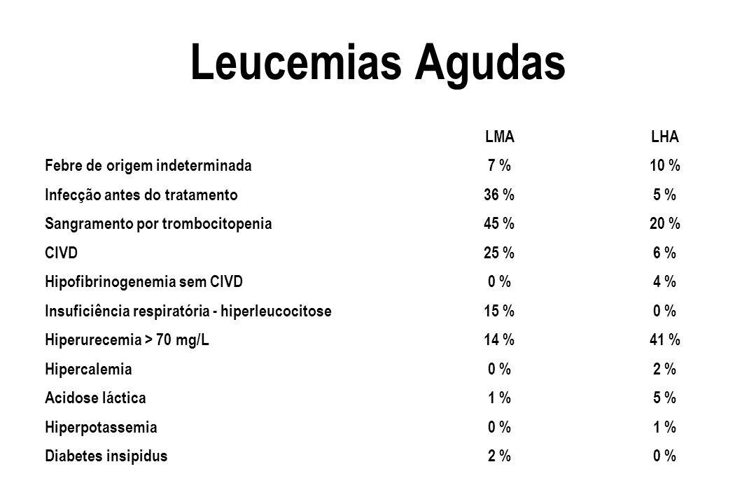 Leucemias Agudas LMA LHA Febre de origem indeterminada 7 % 10 %