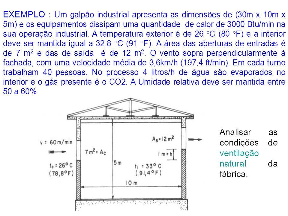 EXEMPLO : Um galpão industrial apresenta as dimensões de (30m x 10m x 5m) e os equipamentos dissipam uma quantidade de calor de 3000 Btu/min na sua operação industrial. A temperatura exterior é de 26 C (80 F) e a interior deve ser mantida igual a 32,8 C (91 F). A área das aberturas de entradas é de 7 m2 e das de saída é de 12 m2. O vento sopra perpendicularmente à fachada, com uma velocidade média de 3,6km/h (197,4 ft/min). Em cada turno trabalham 40 pessoas. No processo 4 litros/h de água são evaporados no interior e o gás presente é o CO2. A Umidade relativa deve ser mantida entre 50 a 60%