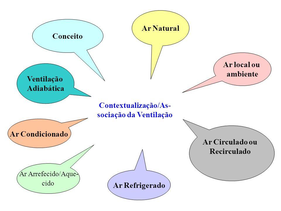Contextualização/As-sociação da Ventilação Ar Circulado ou Recirculado