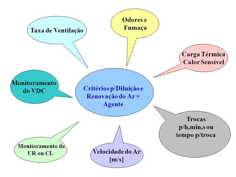 Critérios p/Diluição e Renovação do Ar + Agente