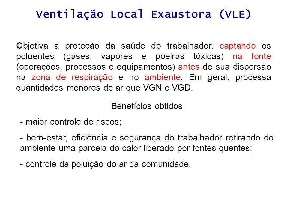 Ventilação Local Exaustora (VLE)