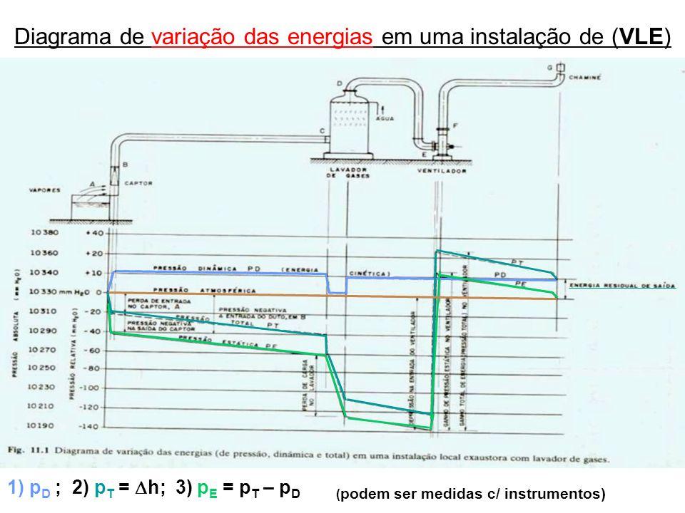 Diagrama de variação das energias em uma instalação de (VLE)