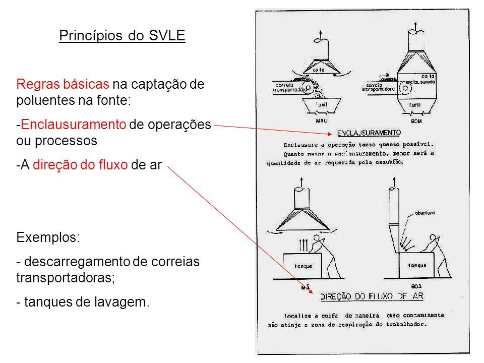 Princípios do SVLE Regras básicas na captação de poluentes na fonte: -Enclausuramento de operações ou processos.
