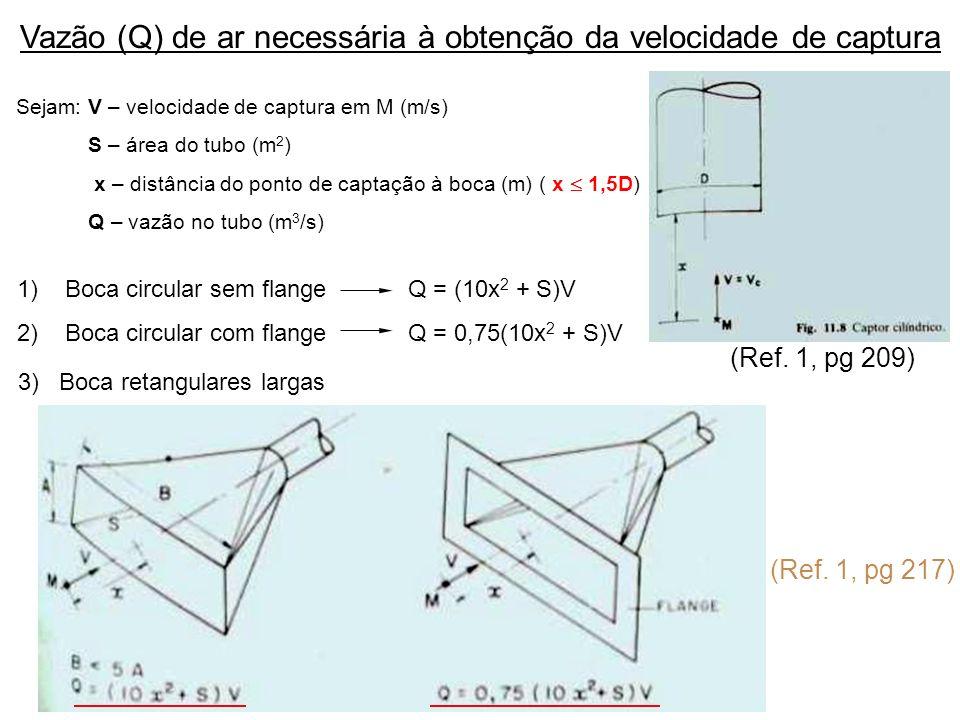 Vazão (Q) de ar necessária à obtenção da velocidade de captura