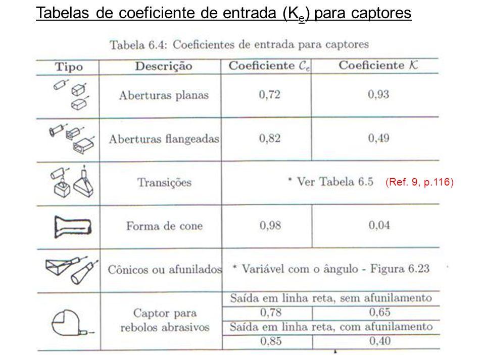 Tabelas de coeficiente de entrada (Ke) para captores