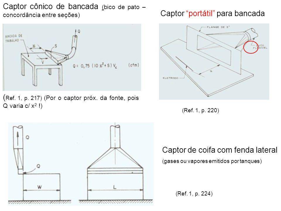 Captor cônico de bancada (bico de pato – concordância entre seções)