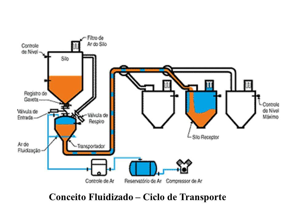 Conceito Fluidizado – Ciclo de Transporte