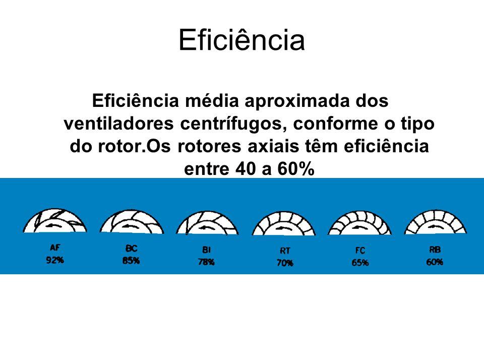 Eficiência Eficiência média aproximada dos ventiladores centrífugos, conforme o tipo do rotor.Os rotores axiais têm eficiência entre 40 a 60%