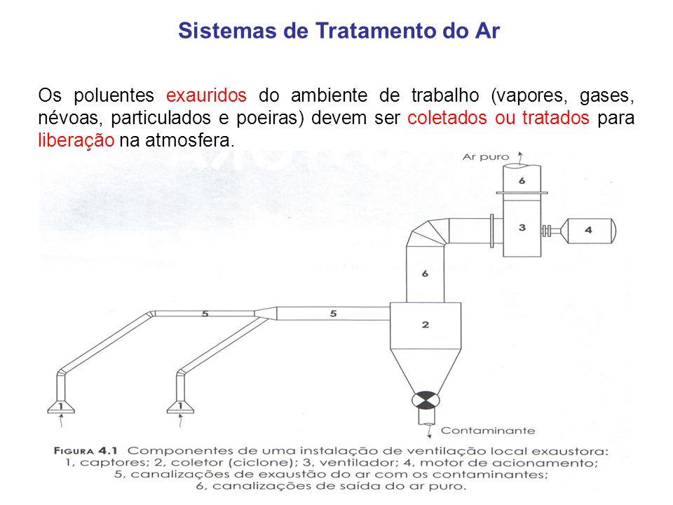 Sistemas de Tratamento do Ar