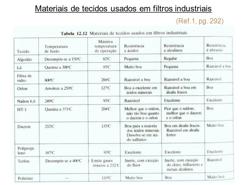 Materiais de tecidos usados em filtros industriais