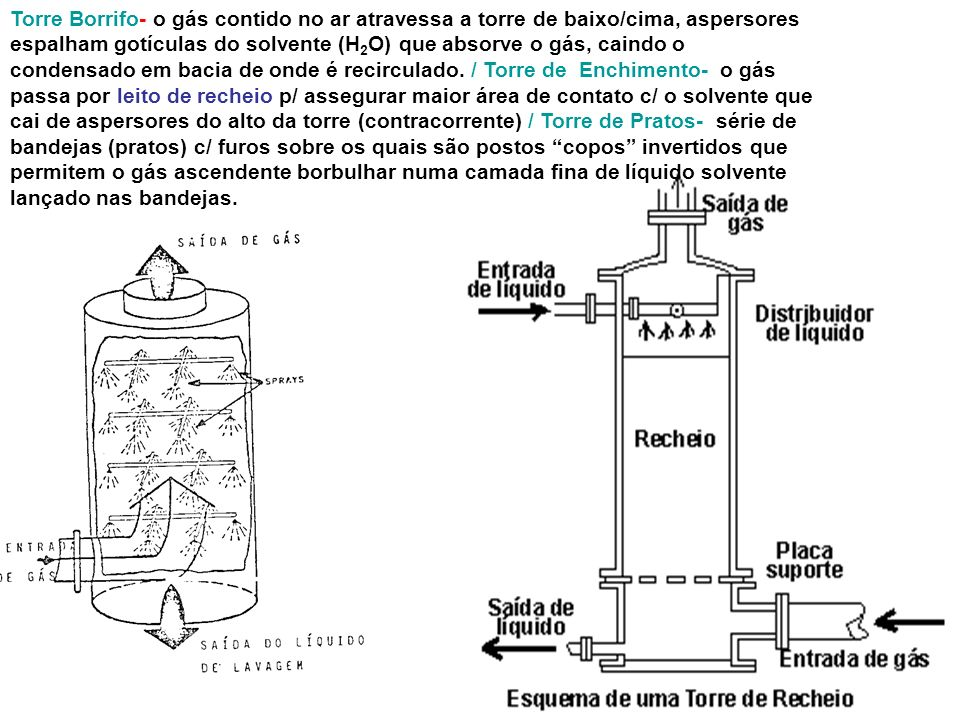 Lavador de Gases - Câmara de Borrifo