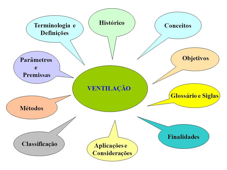Histórico Conceitos Terminologia e Definições Parâmetros Objetivos e