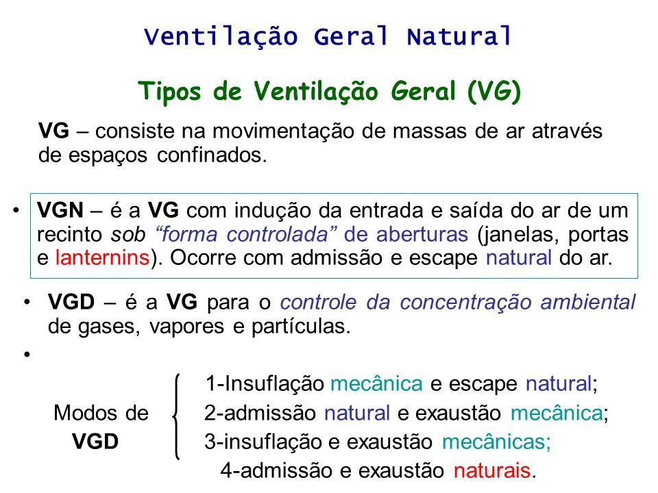 Ventilação Geral Natural Tipos de Ventilação Geral (VG)