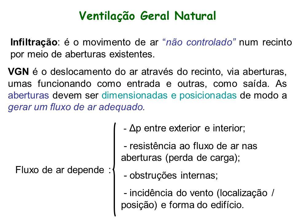Ventilação Geral Natural