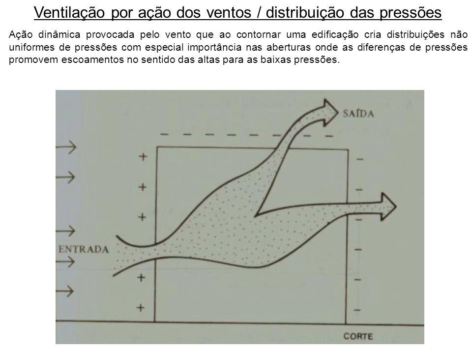 Ventilação por ação dos ventos / distribuição das pressões