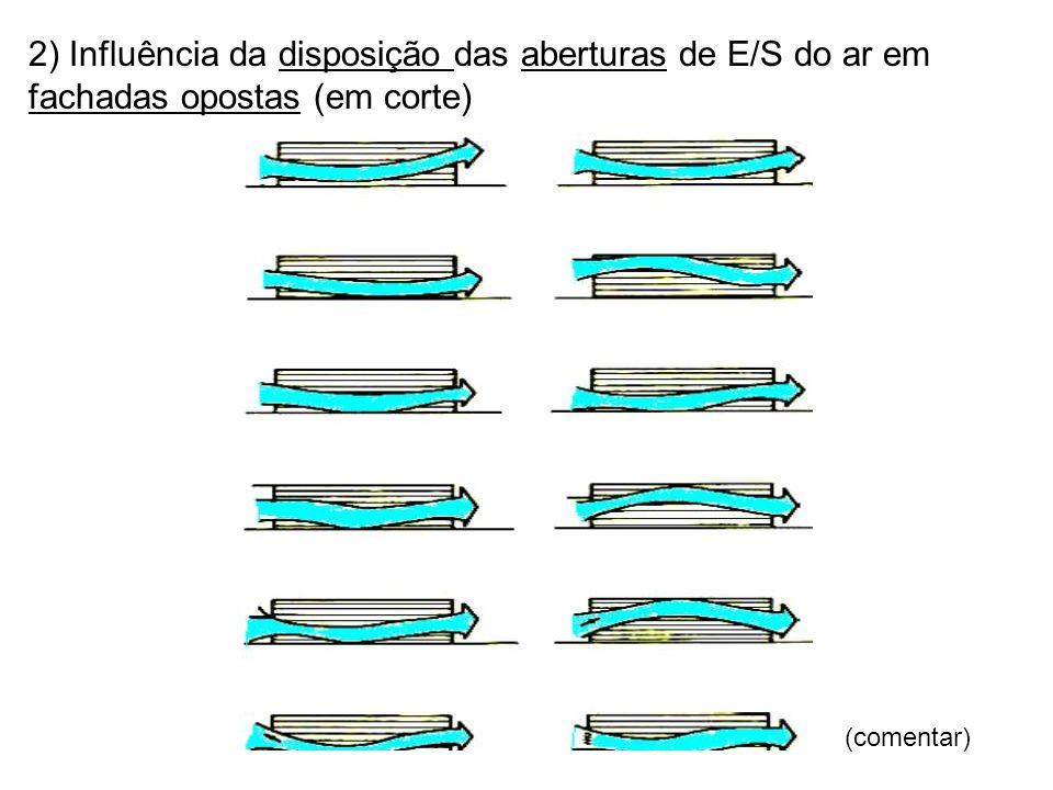 2) Influência da disposição das aberturas de E/S do ar em fachadas opostas (em corte)