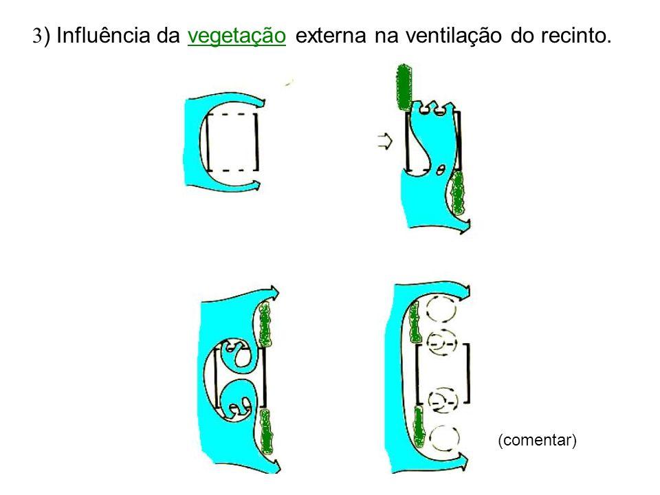 3) Influência da vegetação externa na ventilação do recinto.