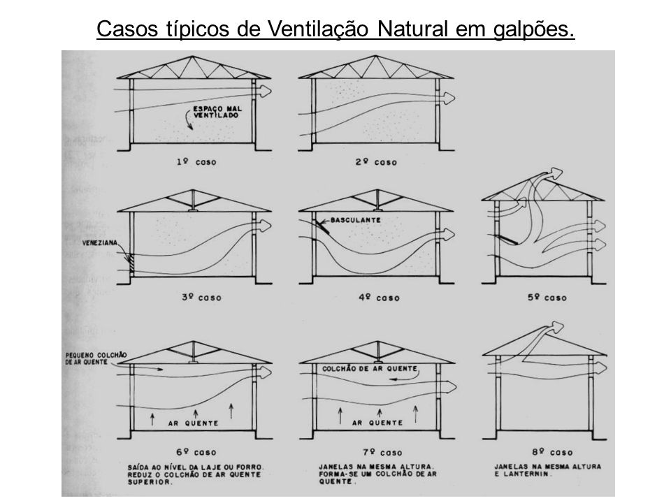 Casos típicos de Ventilação Natural em galpões.