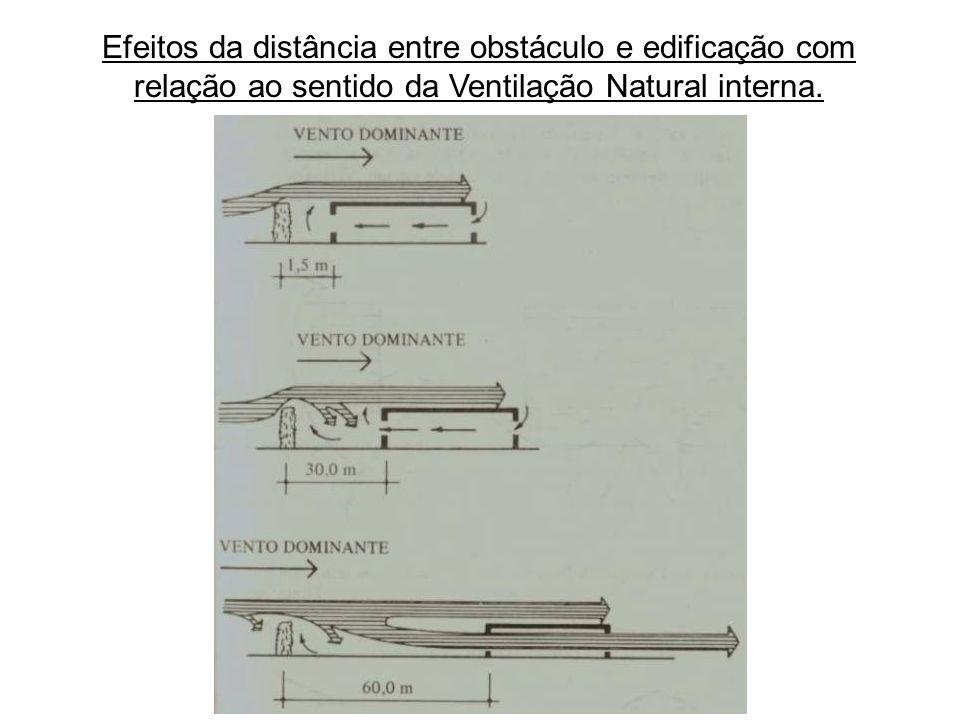 Efeitos da distância entre obstáculo e edificação com relação ao sentido da Ventilação Natural interna.