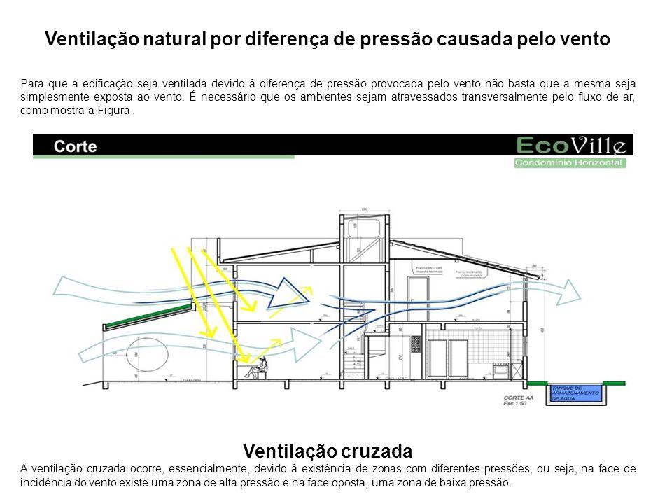 Ventilação natural por diferença de pressão causada pelo vento