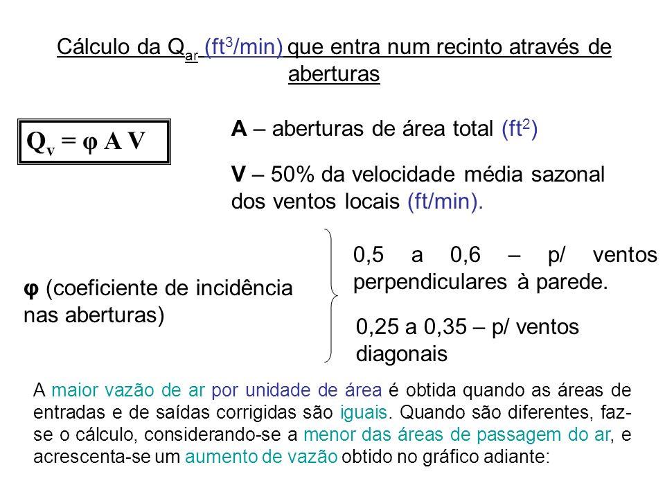 Cálculo da Qar (ft3/min) que entra num recinto através de aberturas