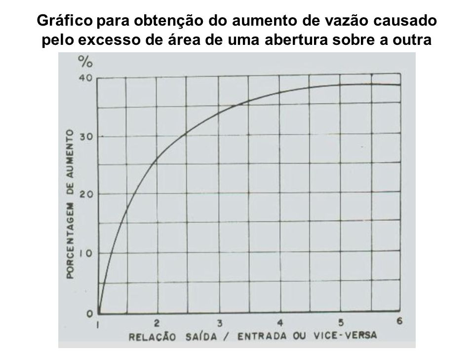 Gráfico para obtenção do aumento de vazão causado pelo excesso de área de uma abertura sobre a outra