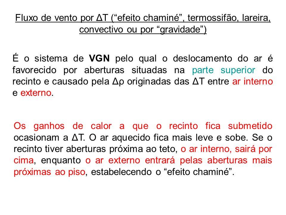 Fluxo de vento por ΔT ( efeito chaminé , termossifão, lareira, convectivo ou por gravidade )