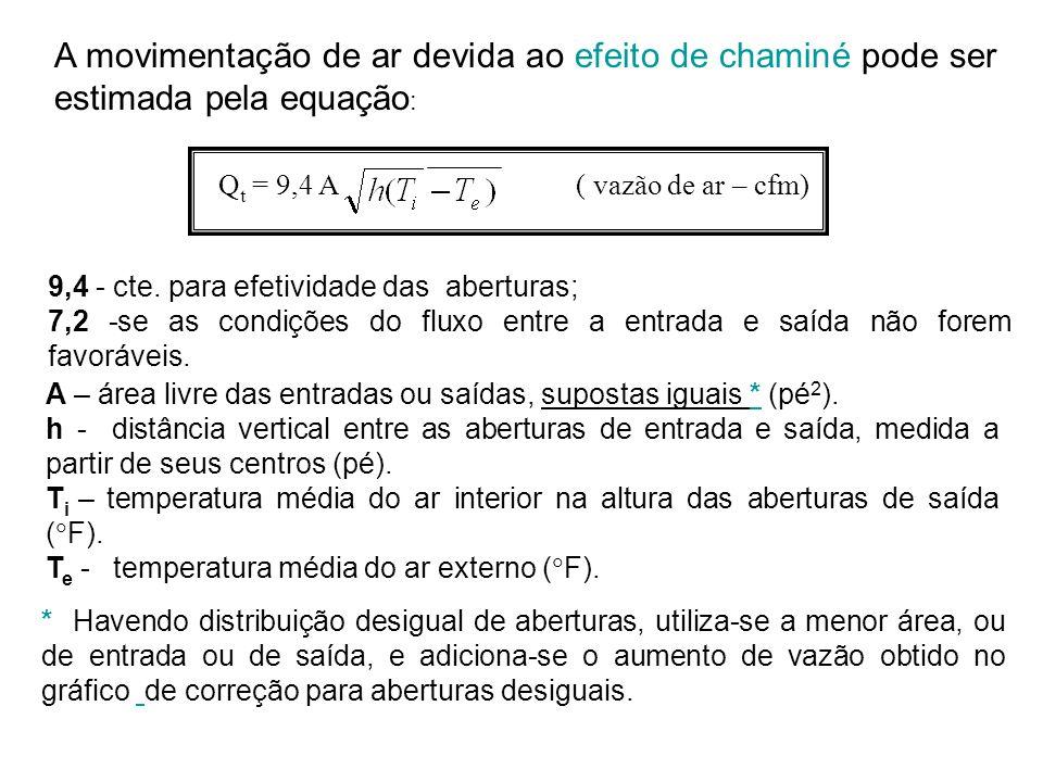 A movimentação de ar devida ao efeito de chaminé pode ser estimada pela equação: