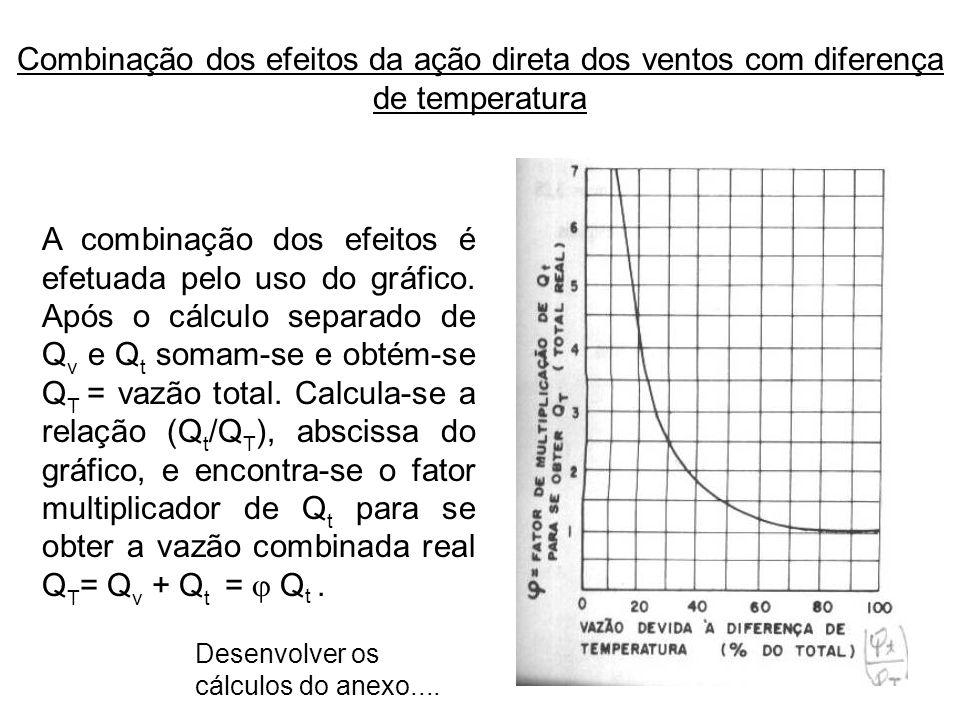 Combinação dos efeitos da ação direta dos ventos com diferença de temperatura
