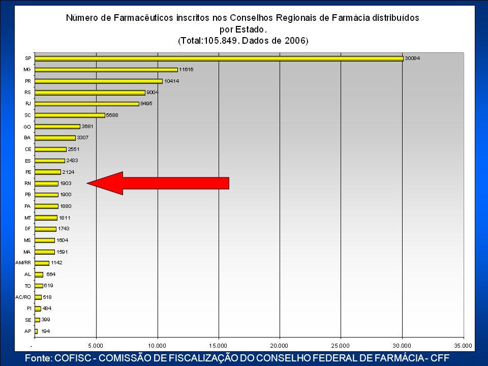 Fonte: COFISC - COMISSÃO DE FISCALIZAÇÃO DO CONSELHO FEDERAL DE FARMÁCIA - CFF
