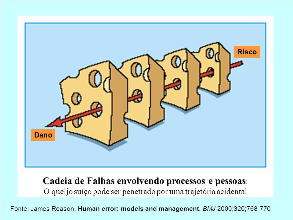 Cadeia de Falhas envolvendo processos e pessoas: