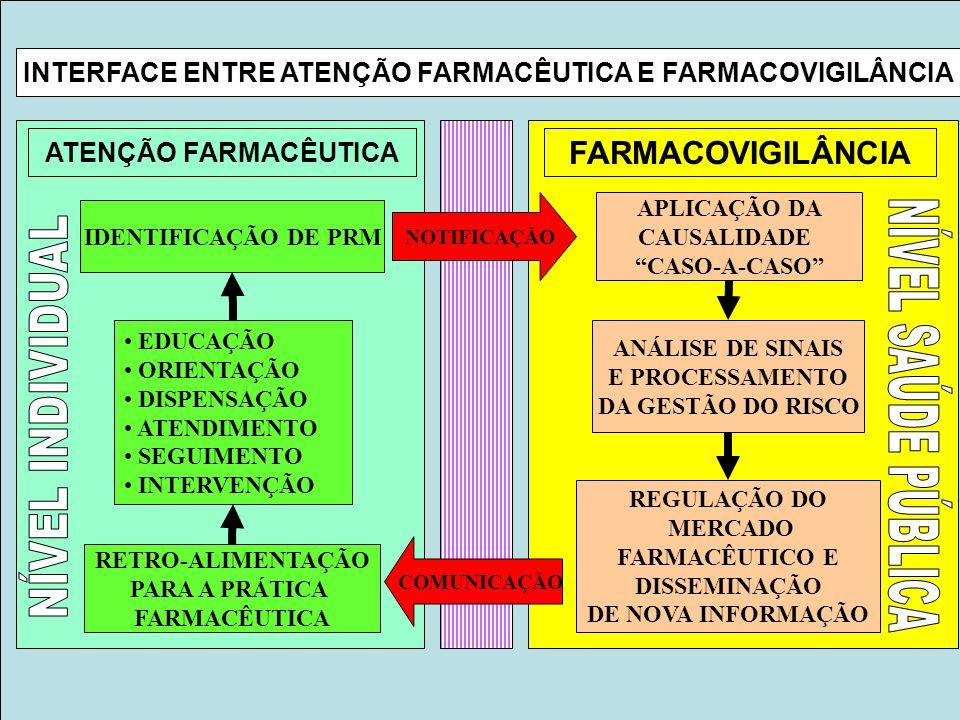 INTERFACE ENTRE ATENÇÃO FARMACÊUTICA E FARMACOVIGILÂNCIA