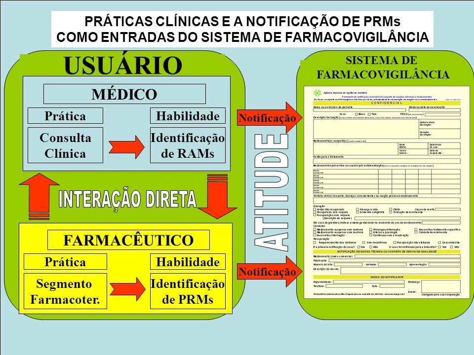USUÁRIO ATITUDE INTERAÇÃO DIRETA MÉDICO FARMACÊUTICO