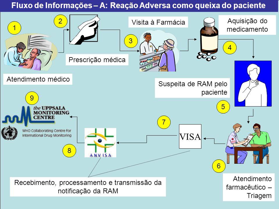Fluxo de Informações – A: Reação Adversa como queixa do paciente