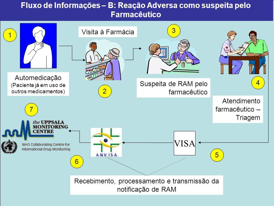 Fluxo de Informações – B: Reação Adversa como suspeita pelo Farmacêutico