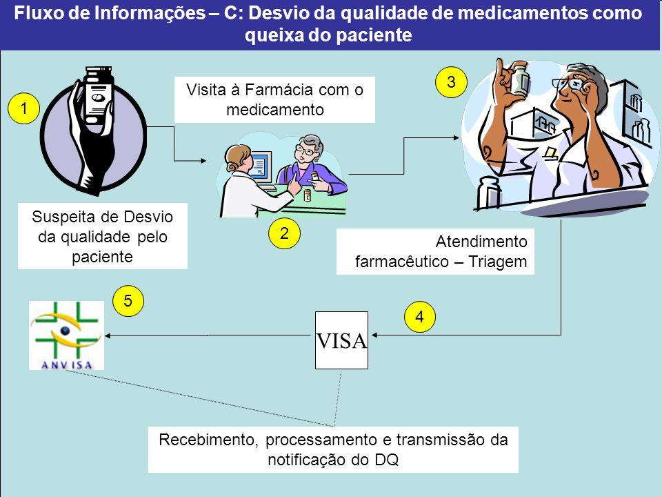 Fluxo de Informações – C: Desvio da qualidade de medicamentos como queixa do paciente