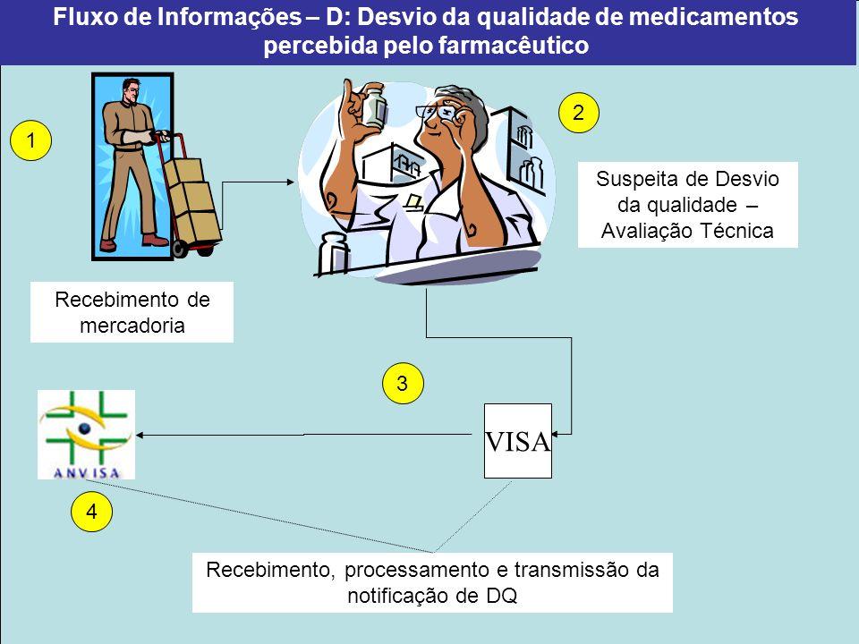 Fluxo de Informações – D: Desvio da qualidade de medicamentos percebida pelo farmacêutico