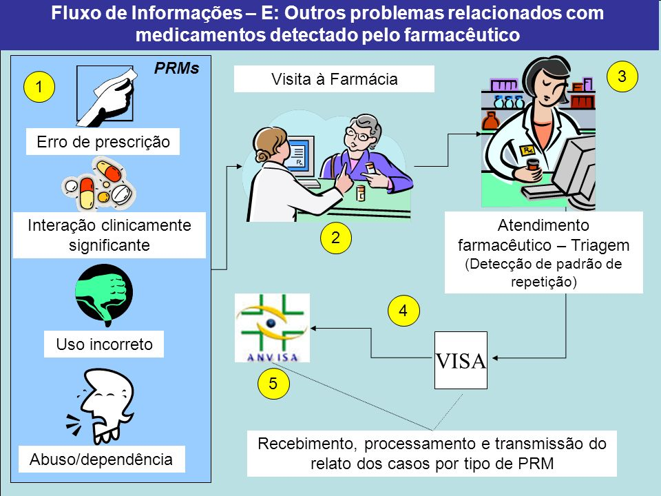 Fluxo de Informações – E: Outros problemas relacionados com medicamentos detectado pelo farmacêutico