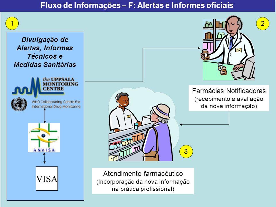 VISA Fluxo de Informações – F: Alertas e Informes oficiais 1 2