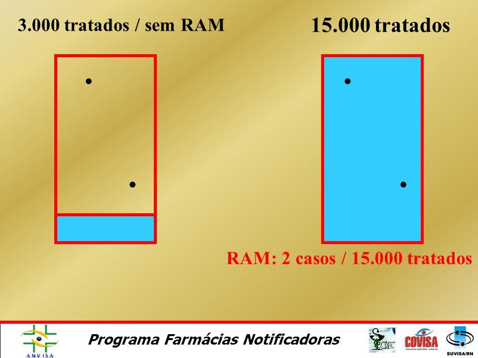 15.000 tratados 3.000 tratados / sem RAM