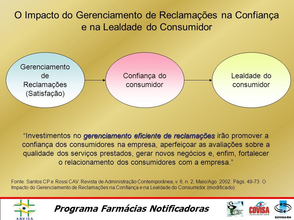 O Impacto do Gerenciamento de Reclamações na Confiança e na Lealdade do Consumidor