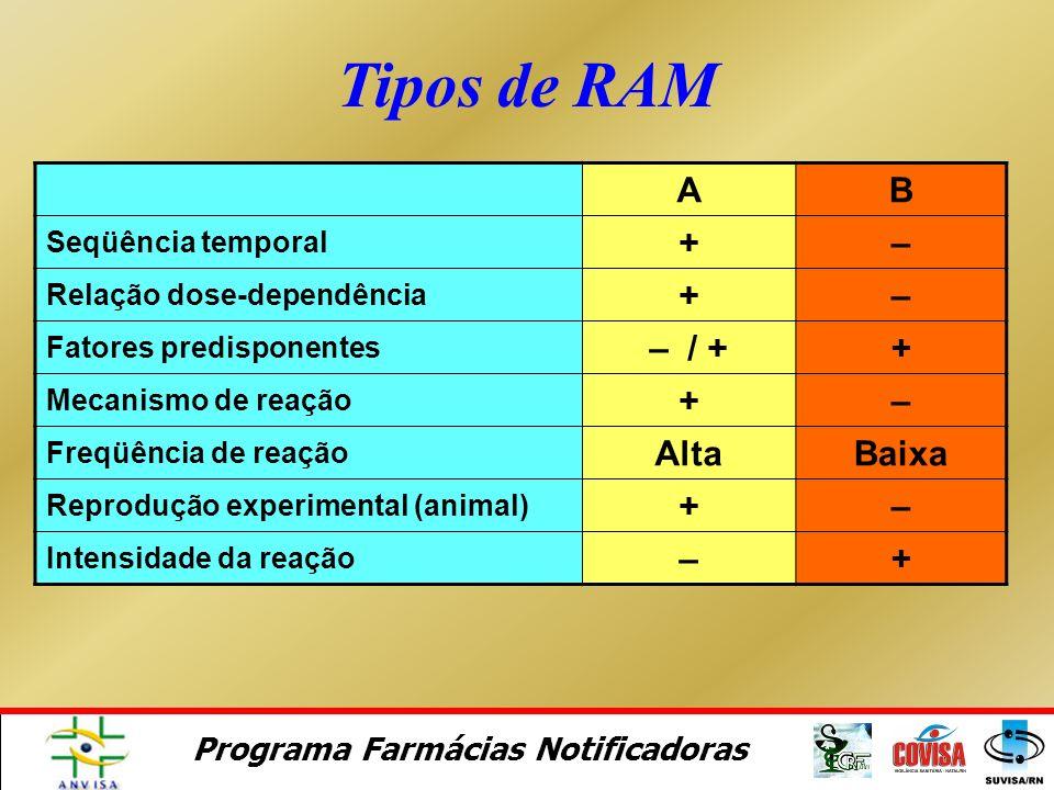 Tipos de RAM A B + – – / + Alta Baixa Seqüência temporal